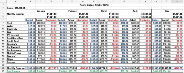 ScreSample Budget Tracker