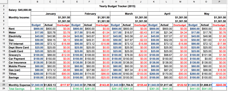 ScreSample Budget Tracker